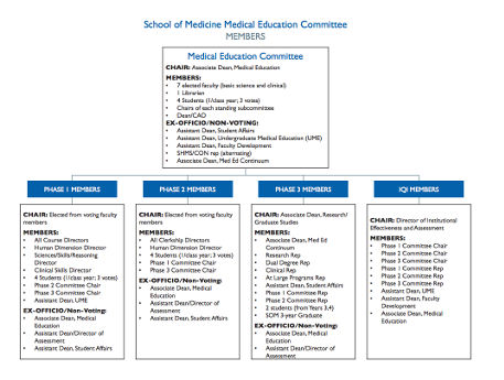 Medical Education Committee Organizational Chart